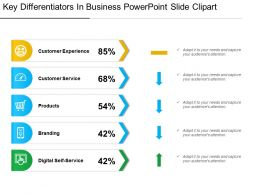 Key Differentiators In Business Powerpoint Slide Clipart