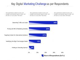 Key Digital Marketing Challenge As Per Respondents