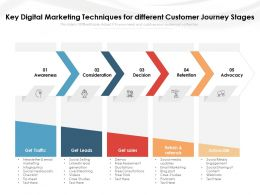 Key Digital Marketing Techniques For Different Customer Journey Stages