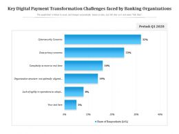Key Digital Payment Transformation Challenges Faced By Banking Organizations