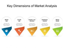 Key Dimensions Of Market Analysis