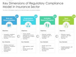 Key Dimensions Of Regulatory Compliance Model In Insurance Sector