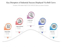 Key Disruptors Of Industrial Success Displayed Via Bell Curve