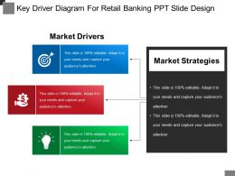 Key Driver Diagram For Retail Banking Ppt Slide Design