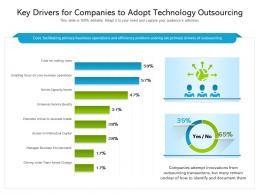 Key Drivers For Companies To Adopt Technology Outsourcing