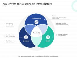 Key Drivers For Sustainable Infrastructure Infrastructure Construction Planning And Management Ppt Information