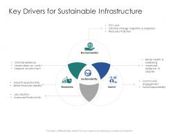 Key Drivers For Sustainable Infrastructure Infrastructure Engineering Facility Management Ppt Ideas
