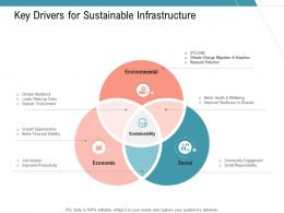 Key Drivers For Sustainable Infrastructure Infrastructure Management Services Ppt Rules