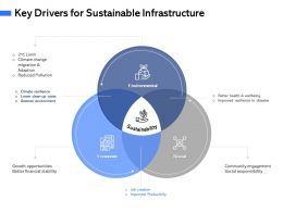 Key Drivers For Sustainable Infrastructure M3088 Ppt Powerpoint Presentation Gallery Smartart