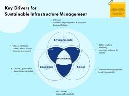 Key Drivers For Sustainable Infrastructure Management Clean Ppt Powerpoint Presentation Background Designs