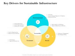 Key Drivers For Sustainable Infrastructure Ppt Powerpoint Background