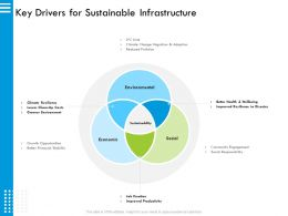 Key Drivers For Sustainable Infrastructure Wellbeing Ppt Powerpoint Presentation Outline Brochure