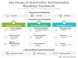 Key Drivers Of Automation Transformation Readiness Framework