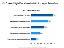 Key Drivers Of Digital Transformation Initiatives As Per Respondents