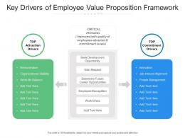 Key Drivers Of Employee Value Proposition Framework