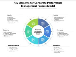 Key Elements For Corporate Performance Management Process Model