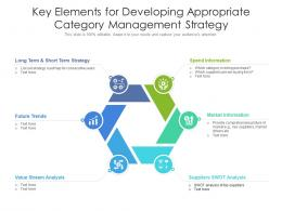 Key Elements For Developing Appropriate Category Management Strategy