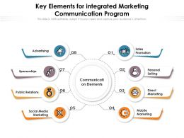 Key Elements For Integrated Marketing Communication Program