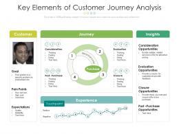 Key Elements Of Customer Journey Analysis