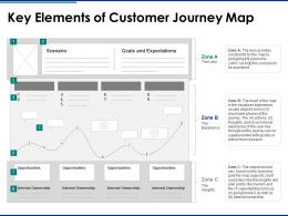 Key Elements Of Customer Journey Map Goals And Expectations Ppt Powerpoint Slides
