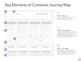 Key Elements Of Customer Journey Map Ppt Powerpoint Presentation Graphics