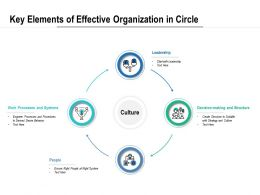 Key Elements Of Effective Organization In Circle