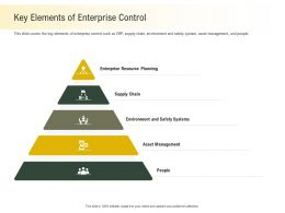 Key Elements Of Enterprise Control M2281 Ppt Powerpoint Presentation Inspiration Template