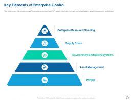 Key Elements Of Enterprise Control Ppt Powerpoint Presentation Show Icons