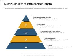 Key Elements Of Enterprise Control Safety Systems Ppt Powerpoint Presentation Model Microsoft