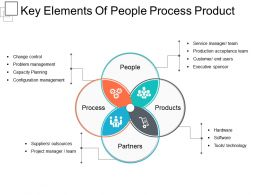 Key Elements Of People Process Product Example Of Ppt