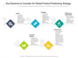 Key Elements To Consider For Global Product Positioning Strategy
