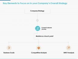 Key Elements To Focus On In Your Companys Overall Strategy