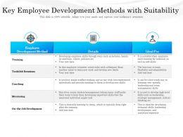Key Employee Development Methods With Suitability
