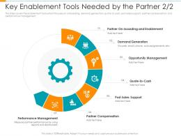 Key Enablement Tools Needed By The Partner Generation Partner Relationship Management Prm Tool Ppt Grid