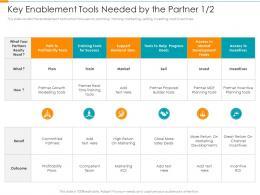 Key Enablement Tools Needed By The Partner Invest Partner Relationship Management Prm Tool Ppt Slide