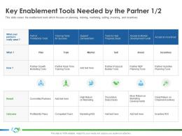 Key Enablement Tools Needed By The Partner Market S37 Ppt Inspiration Layout Ideas