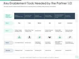 Key Enablement Tools Needed By The Partner Marketing Reseller Enablement Strategy Ppt Mockup
