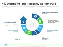 Key Enablement Tools Needed By The Partner Support S36 Ppttemplate Graphic Images