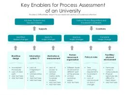 Key Enablers For Process Assessment Of An University