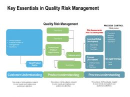 Key Essentials In Quality Risk Management
