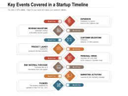 Key Events Covered In A Startup Timeline