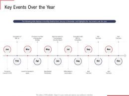 Key Events Over The Year Ppt Powerpoint Presentation Icon Backgrounds