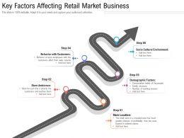 Key Factors Affecting Retail Market Business