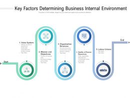 Key Factors Determining Business Internal Environment