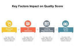 Key Factors Impact On Quality Score