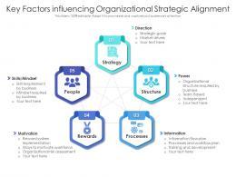 Key Factors Influencing Organizational Strategic Alignment