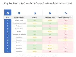 Key Factors Of Business Transformation Readiness Assessment