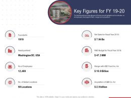 Key Figures For Fy 19 20 Ppt Powerpoint Presentation Visual Aids Deck