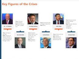 Key Figures Of The Crises Ppt Powerpoint Presentation Show Design Ideas