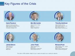 Key Figures Of The Crisis Ppt Powerpoint Presentation Gallery Design Templates